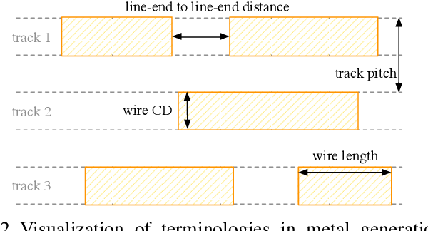 Figure 2 for Automatic Layout Generation with Applications in Machine Learning Engine Evaluation