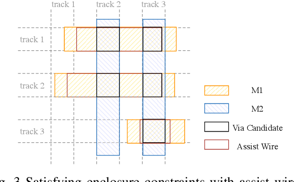 Figure 3 for Automatic Layout Generation with Applications in Machine Learning Engine Evaluation
