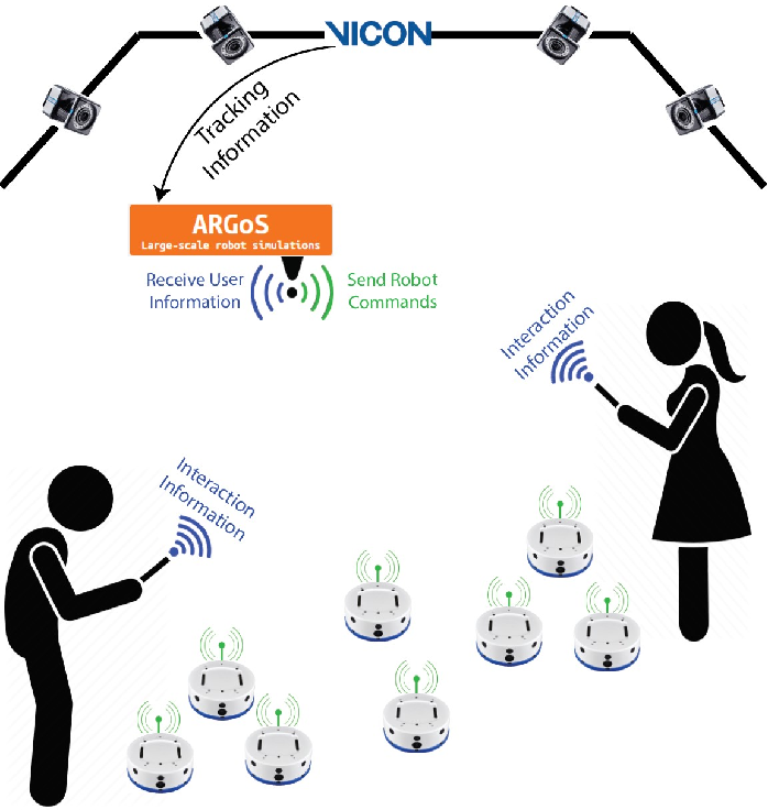 Figure 1 for Direct and Indirect Communication in Multi-Human Multi-Robot Interaction