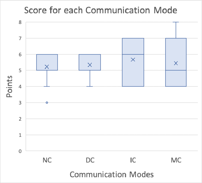 Figure 3 for Direct and Indirect Communication in Multi-Human Multi-Robot Interaction