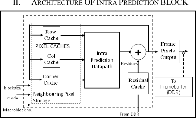 Figure 21 From Hd Resolution Intra Prediction Architecture For H