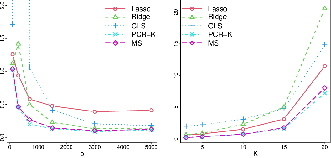 Figure 2 for Prediction in latent factor regression: Adaptive PCR and beyond