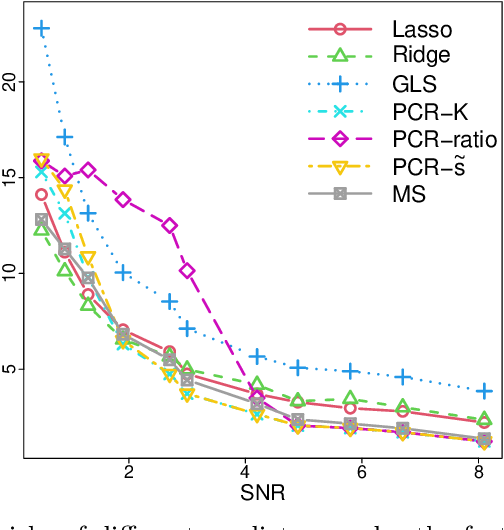 Figure 3 for Prediction in latent factor regression: Adaptive PCR and beyond