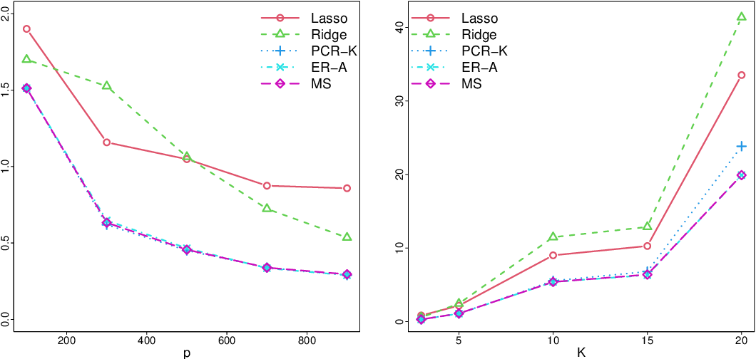 Figure 4 for Prediction in latent factor regression: Adaptive PCR and beyond