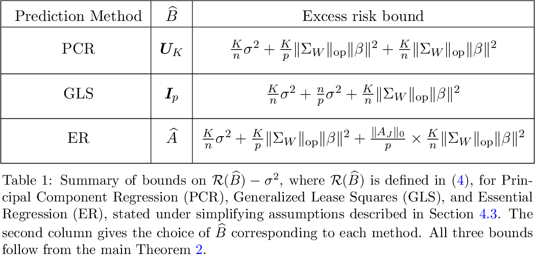 Figure 1 for Prediction in latent factor regression: Adaptive PCR and beyond