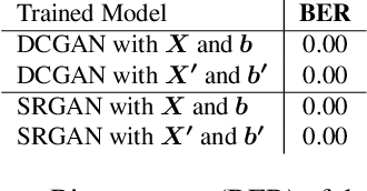 Figure 2 for Protecting Intellectual Property of Generative Adversarial Networks from Ambiguity Attack