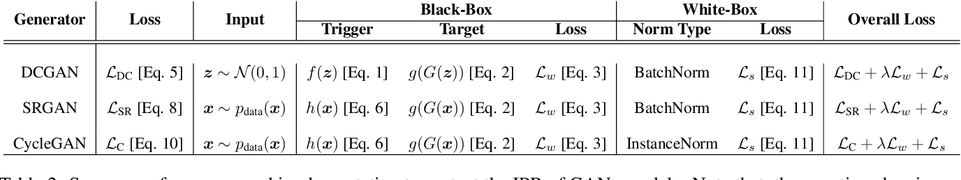 Figure 3 for Protecting Intellectual Property of Generative Adversarial Networks from Ambiguity Attack