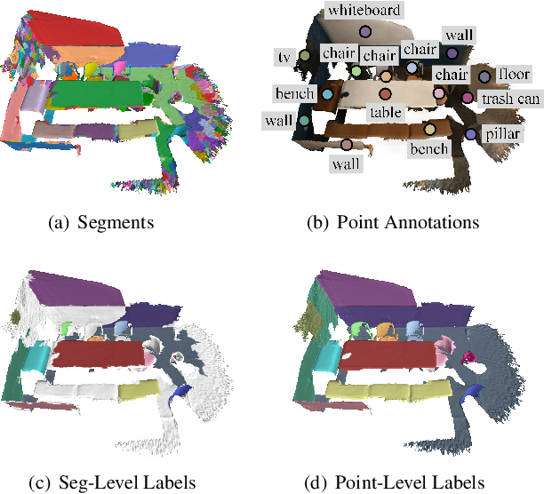 Figure 1 for SegGroup: Seg-Level Supervision for 3D Instance and Semantic Segmentation