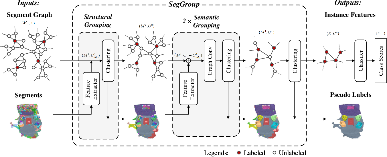 Figure 3 for SegGroup: Seg-Level Supervision for 3D Instance and Semantic Segmentation