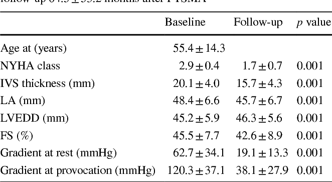 Table 1 Clinical data and echo measurements at baseline and at last follow-up 64.5 ± 53.2 months after PTSMA