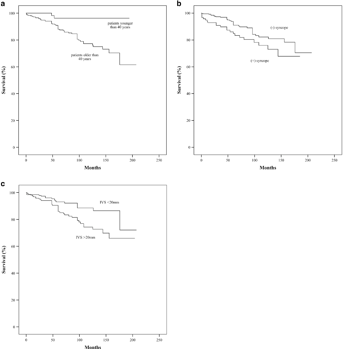 Fig. 2 a Survival curves after PTSMA grouped by baseline age < 40 vs. ≥ 40 years. b Survival curves after PTSMA grouped by history of syncope. c Survival curves after PTSMA grouped by baseline septal thickness (IVS ≤ 20 vs. >20 mm)