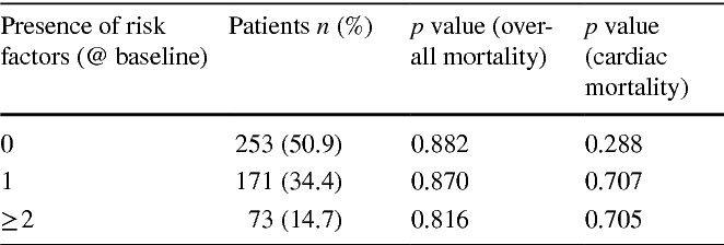 Table 4 Prognostic impact of multiple risk factors at baseline (included: positive family history, syncope, documented nsVT, IVS > 30mm)