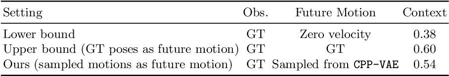 Figure 4 for Sampling Good Latent Variables via CPP-VAEs: VAEs with Condition Posterior as Prior