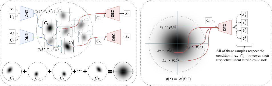 Figure 1 for Sampling Good Latent Variables via CPP-VAEs: VAEs with Condition Posterior as Prior