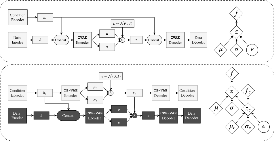Figure 3 for Sampling Good Latent Variables via CPP-VAEs: VAEs with Condition Posterior as Prior