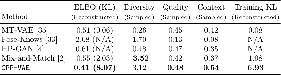 Figure 2 for Sampling Good Latent Variables via CPP-VAEs: VAEs with Condition Posterior as Prior