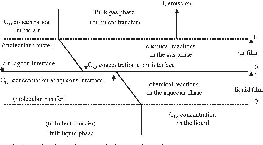 Figure 1 From Modeling Hydrogen Sulfide Emissions Across The Gas
