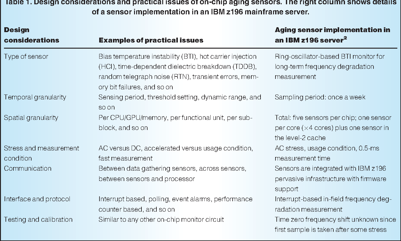 Table 1 from Silicon Odometers: Compact In Situ Aging Sensors for