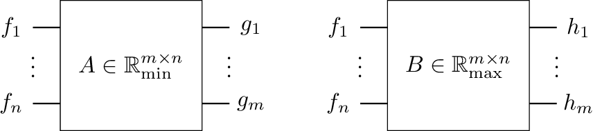 Figure 3 for Min-Max-Plus Neural Networks