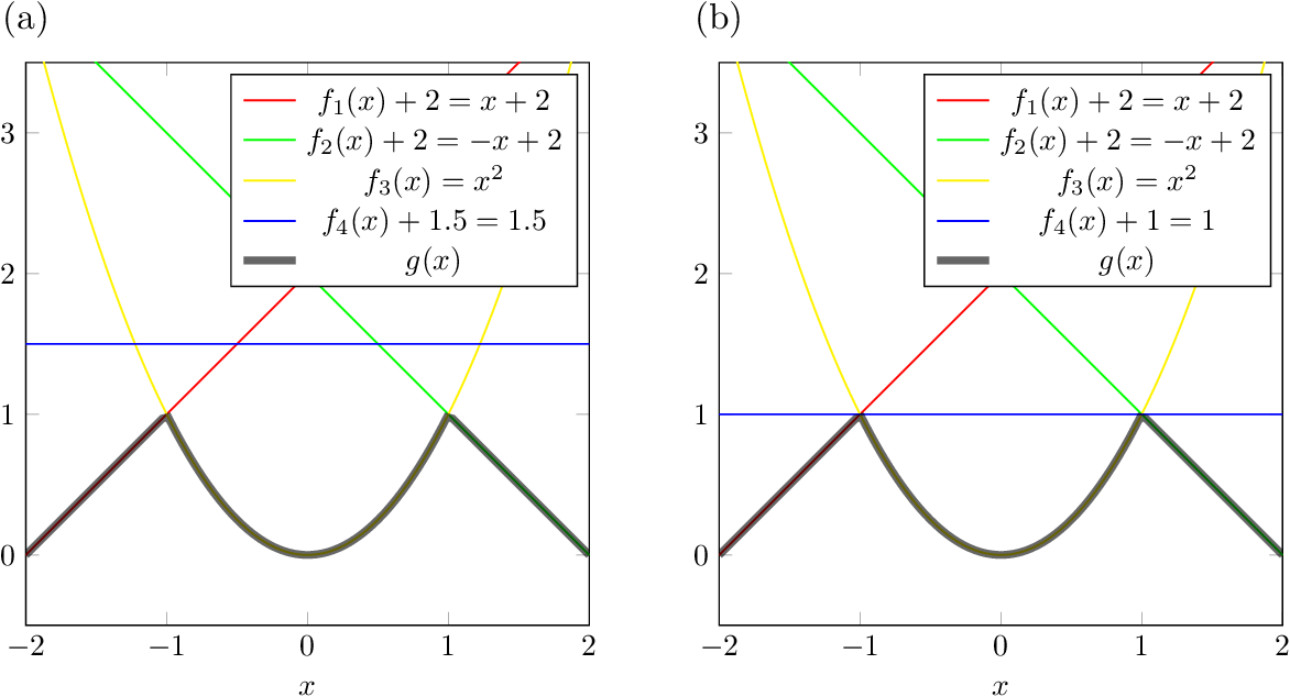 Figure 4 for Min-Max-Plus Neural Networks