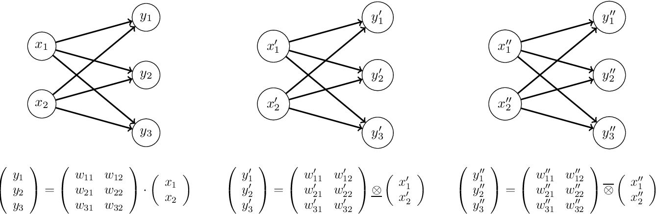 Figure 1 for Min-Max-Plus Neural Networks