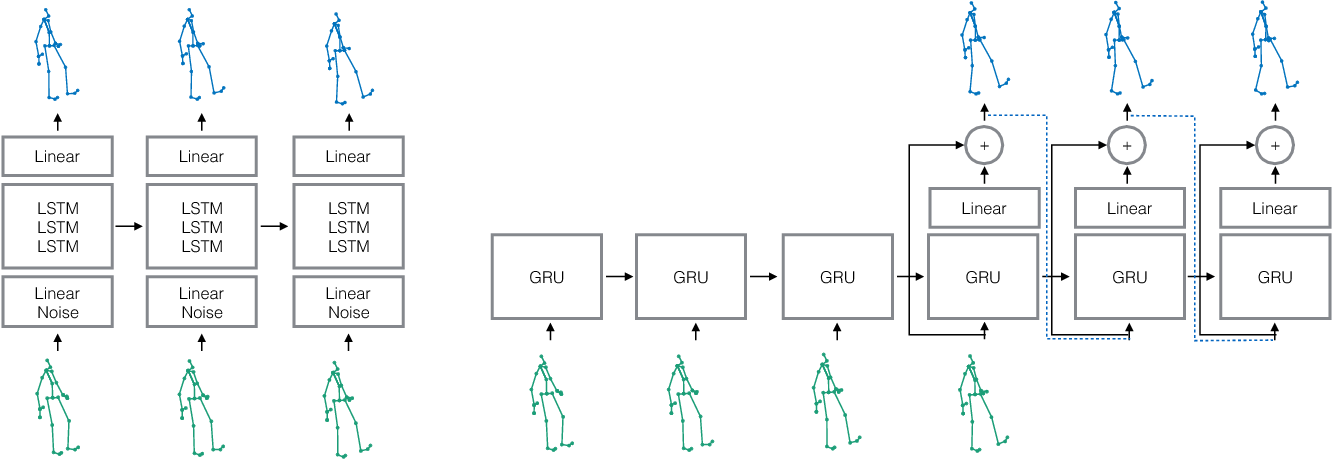 Figure 3 for On human motion prediction using recurrent neural networks