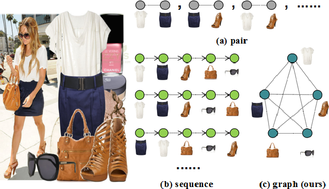 Figure 1 for Dressing as a Whole: Outfit Compatibility Learning Based on Node-wise Graph Neural Networks