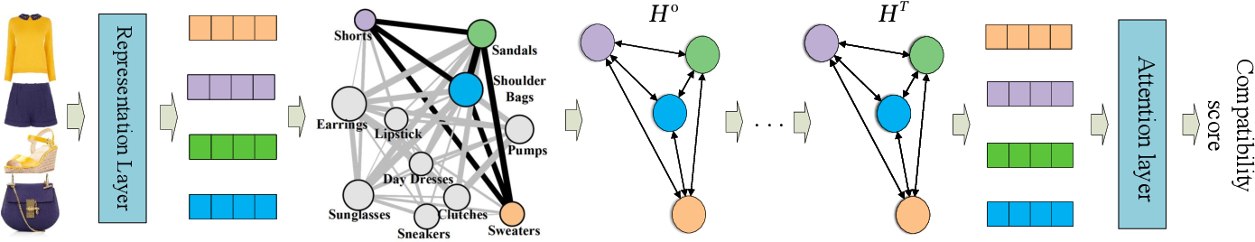 Figure 3 for Dressing as a Whole: Outfit Compatibility Learning Based on Node-wise Graph Neural Networks