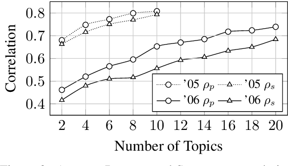 Figure 3 for Crowdsourcing Lightweight Pyramids for Manual Summary Evaluation