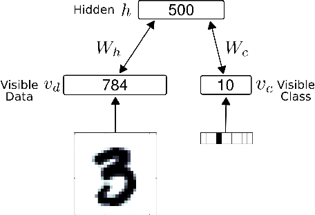 Figure 4 for Stochastic Synapses Enable Efficient Brain-Inspired Learning Machines