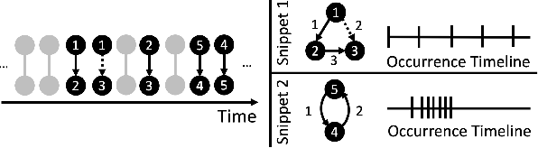 Figure 1 for Mining Persistent Activity in Continually Evolving Networks