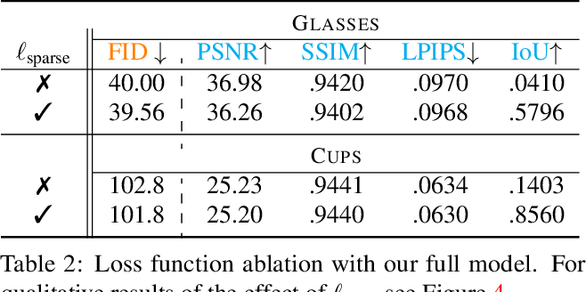 Figure 4 for FiG-NeRF: Figure-Ground Neural Radiance Fields for 3D Object Category Modelling