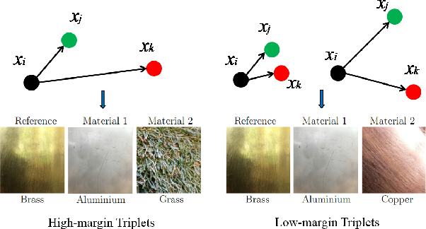 Figure 1 for PerceptNet: Learning Perceptual Similarity of Haptic Textures in Presence of Unorderable Triplets