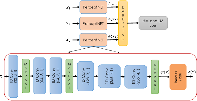 Figure 2 for PerceptNet: Learning Perceptual Similarity of Haptic Textures in Presence of Unorderable Triplets