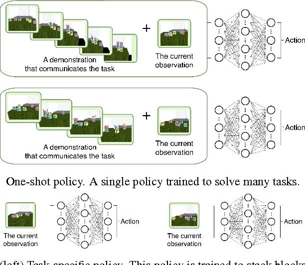 Figure 1 for One-Shot Imitation Learning