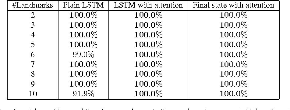 Figure 2 for One-Shot Imitation Learning