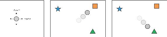 Figure 3 for One-Shot Imitation Learning