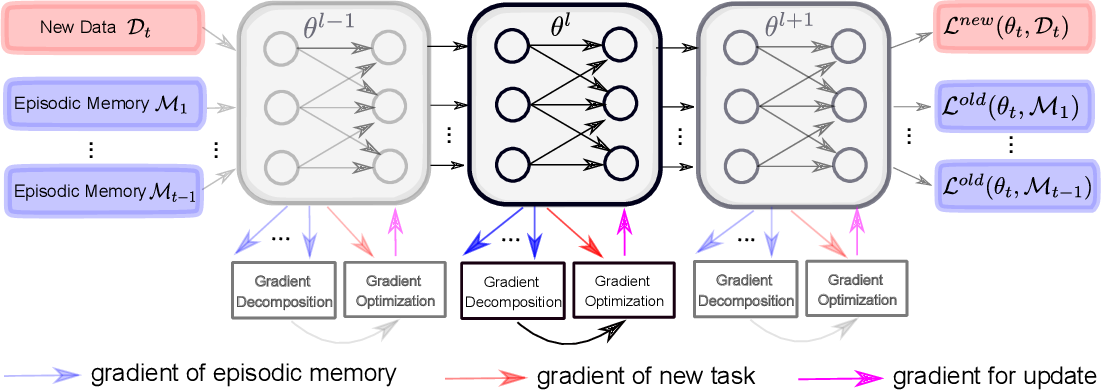Figure 3 for Layerwise Optimization by Gradient Decomposition for Continual Learning