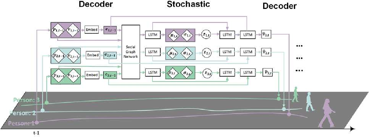 Figure 1 for Stochastic trajectory prediction with social graph network
