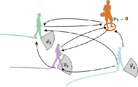 Figure 3 for Stochastic trajectory prediction with social graph network
