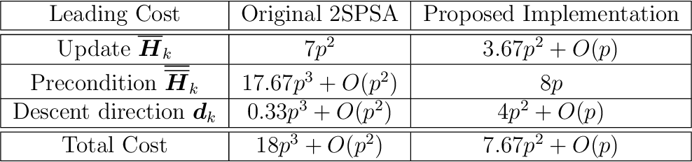 Figure 3 for Efficient Implementation of Second-Order Stochastic Approximation Algorithms in High-Dimensional Problems