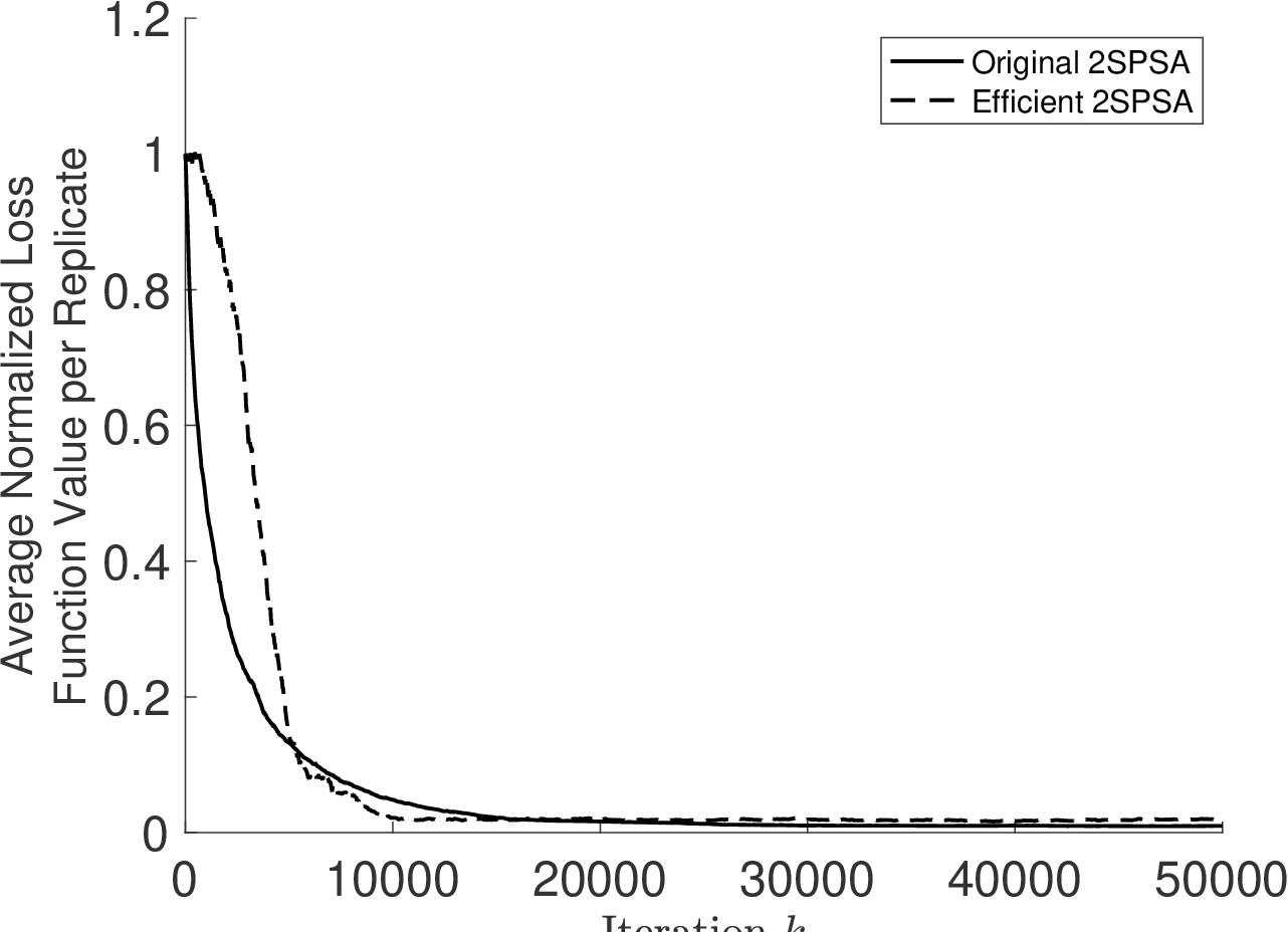 Figure 4 for Efficient Implementation of Second-Order Stochastic Approximation Algorithms in High-Dimensional Problems