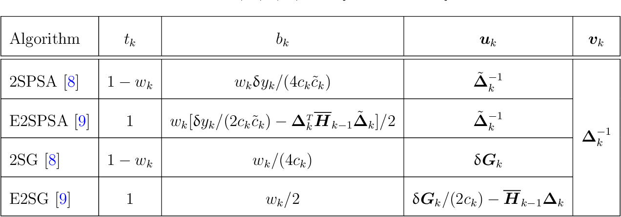 Figure 1 for Efficient Implementation of Second-Order Stochastic Approximation Algorithms in High-Dimensional Problems