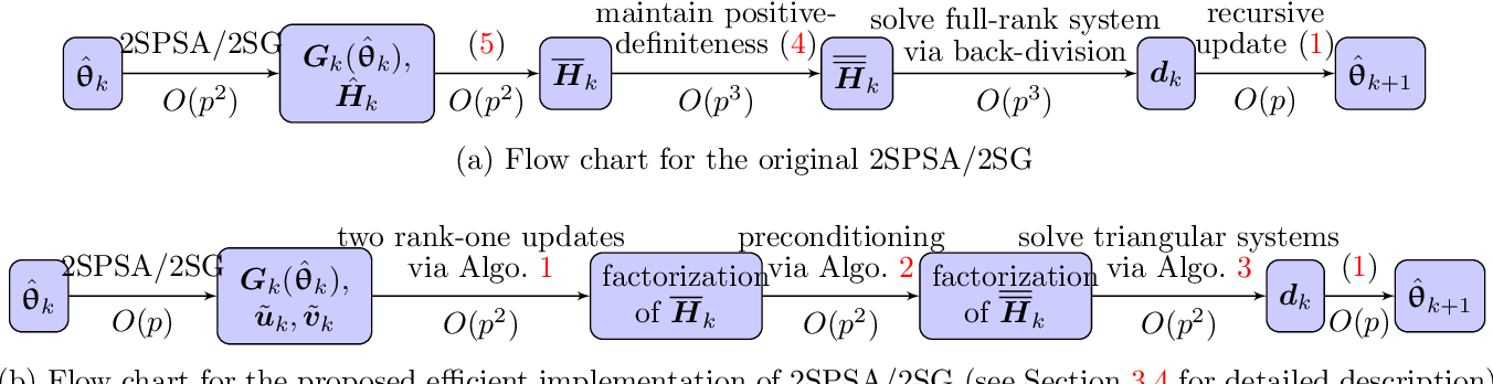 Figure 2 for Efficient Implementation of Second-Order Stochastic Approximation Algorithms in High-Dimensional Problems