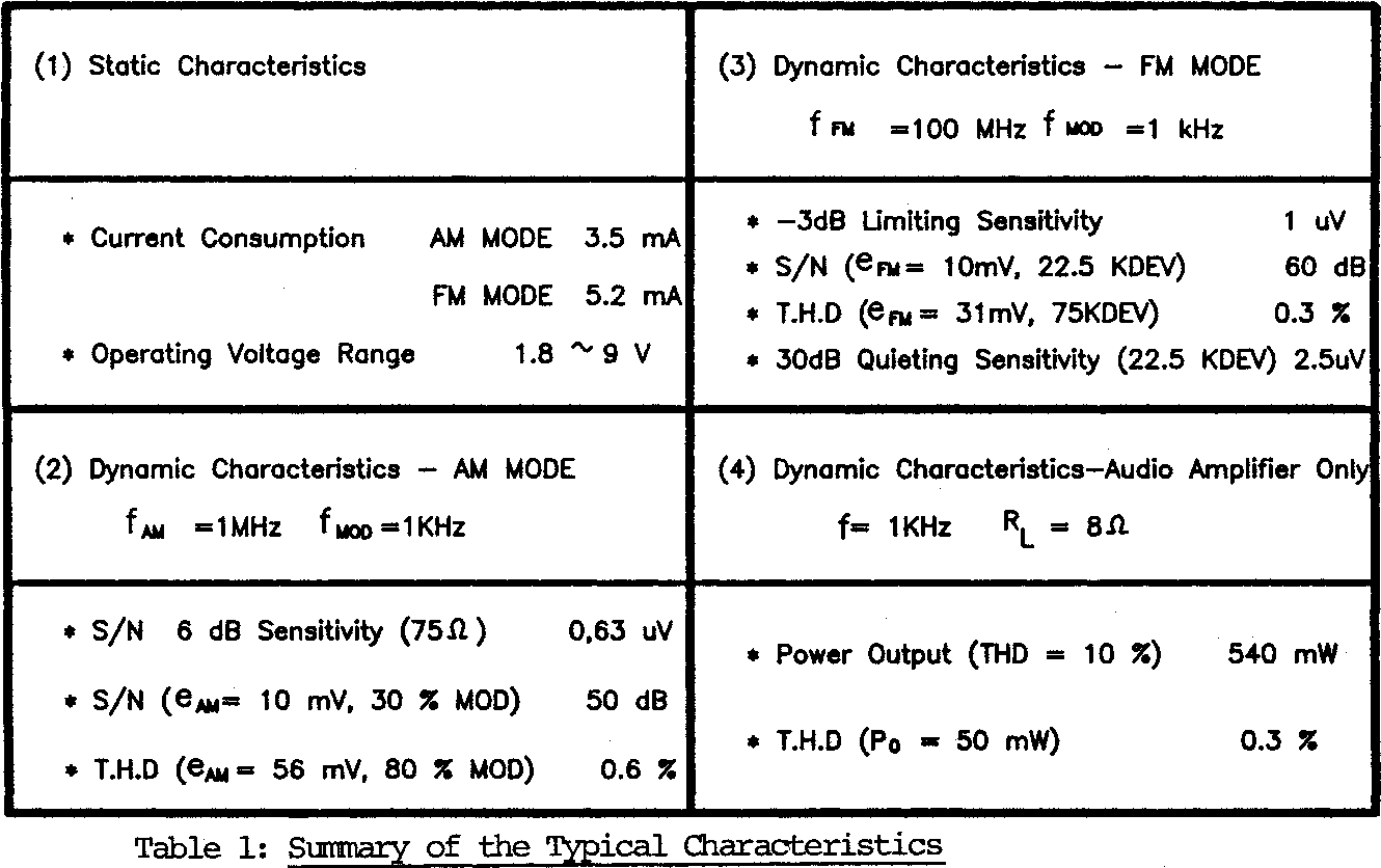 Table 1 from A Complete Single Chip AM/FM Radio Integrated Circuit