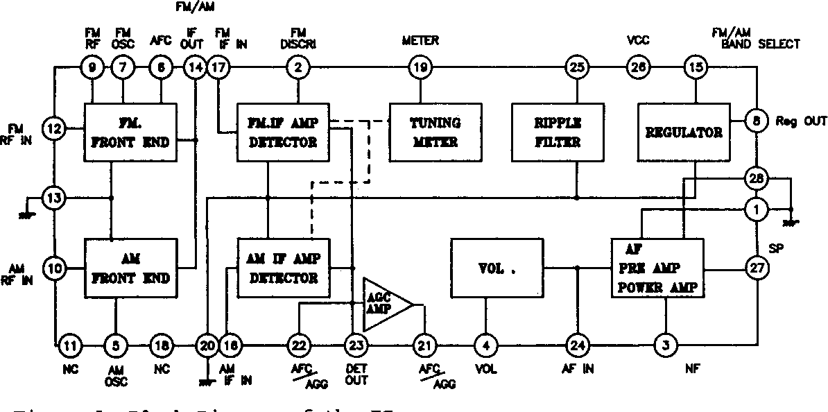 Figure 1 from A Complete Single Chip AM/FM Radio Integrated Circuit