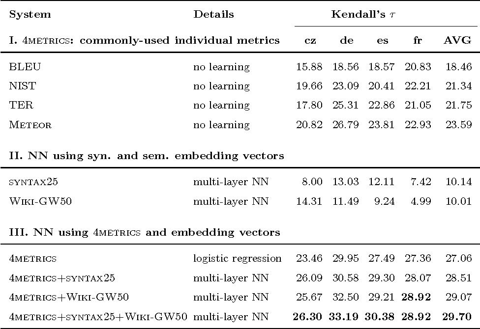 Figure 2 for Machine Translation Evaluation with Neural Networks