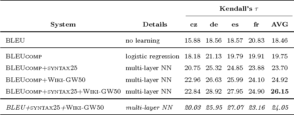 Figure 3 for Machine Translation Evaluation with Neural Networks