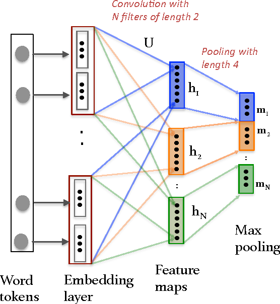 Figure 4 for Machine Translation Evaluation with Neural Networks