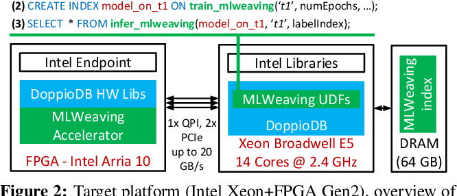 Figure 3 for Accelerating Generalized Linear Models with MLWeaving: A One-Size-Fits-All System for Any-precision Learning (Technical Report)